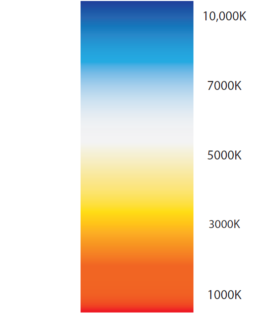 Color Temperature Graph